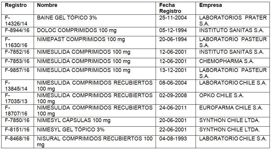 listado-medicamentos-retirados-higado-hepatico